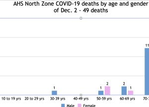 Dec. 2 COVID update: M.D. at 34; two North Zone deaths