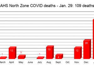 COVID Weekly: Big Lakes and Northern Sunrise deaths; restrictions ease Feb. 8