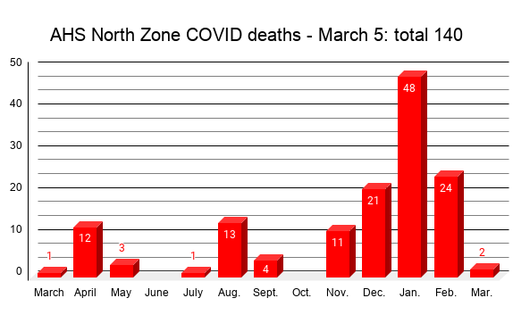 COVID Weekly: Visitors at the lodge, fewer active cases, but death in Opportunity