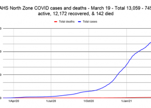 COVID Weekly: Soon to be no active cases in HPSD