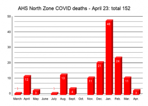 COVID Weekly: Slave Lake cases rise, but not fast