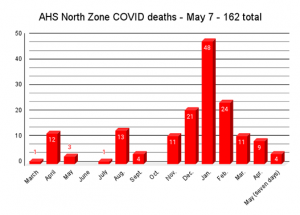 COVID Weekly: Slave Lake and area under extended COVID-19 restrictions