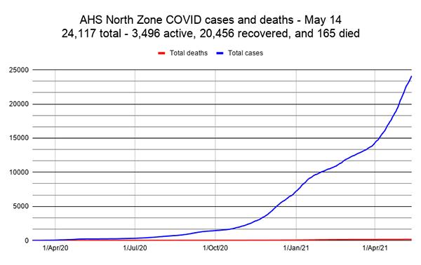 COVID Weekly: Nipisi rig outbreak