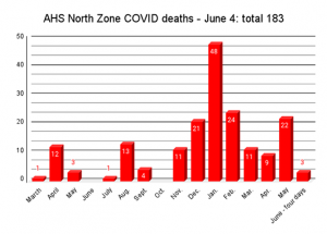 COVID Weekly: 2nd doses; isolated lodge case