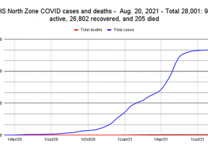 COVID Weekly: numbers up