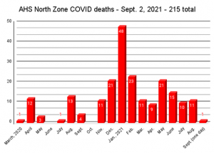 Masks required; Slave Lake up to a record COVID 71 active cases