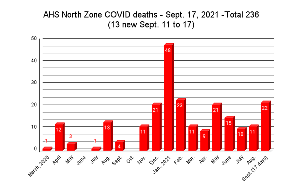 Sept. 11 to 17: Two local COVID deaths