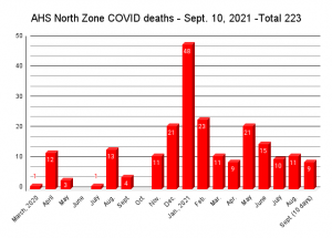 SL long term care and daycare COVID outbreaks