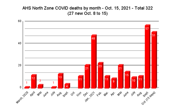 Oct. close to record North Zone COVID deaths after only 15 days